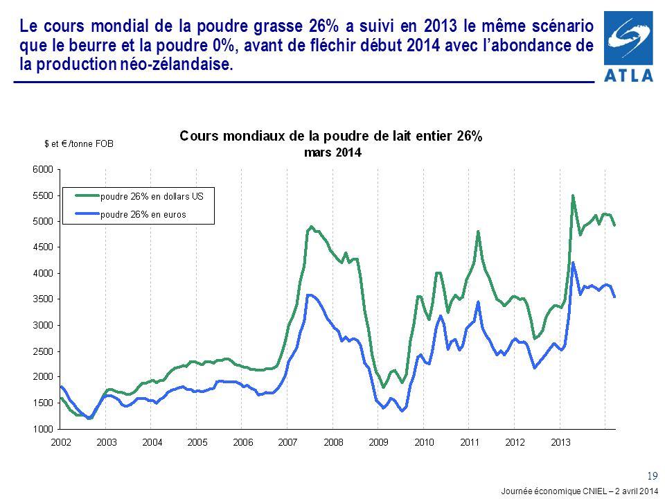 Le cours mondial de la poudre grasse 26% a suivi en 2013 le même scénario que le beurre et la poudre 0%, avant de fléchir début 2014 avec l'abondance de la production néo-zélandaise.