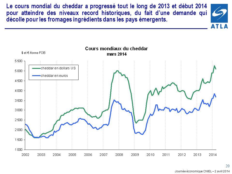 Le cours mondial du cheddar a progressé tout le long de 2013 et début 2014 pour atteindre des niveaux record historiques, du fait d'une demande qui décolle pour les fromages ingrédients dans les pays émergents.
