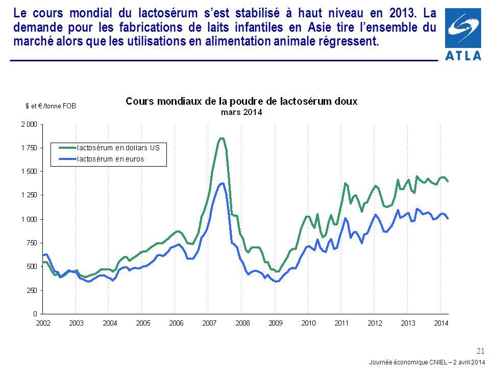 Le cours mondial du lactosérum s'est stabilisé à haut niveau en 2013