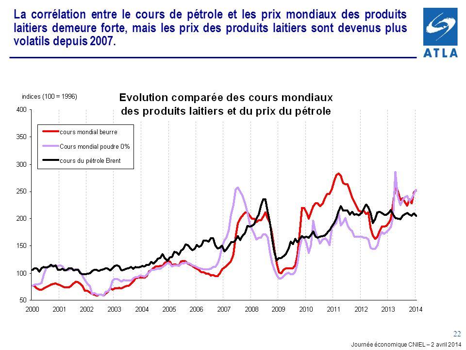 La corrélation entre le cours de pétrole et les prix mondiaux des produits laitiers demeure forte, mais les prix des produits laitiers sont devenus plus volatils depuis 2007.