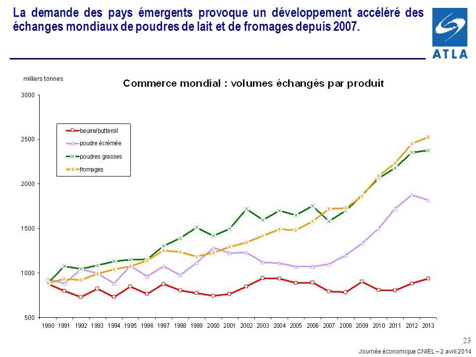 La demande des pays émergents provoque un développement accéléré des échanges mondiaux de poudres de lait et de fromages depuis 2007.