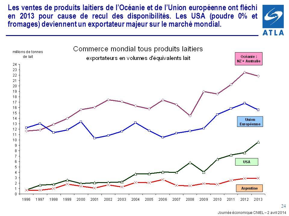 Les ventes de produits laitiers de l'Océanie et de l'Union européenne ont fléchi en 2013 pour cause de recul des disponibilités.