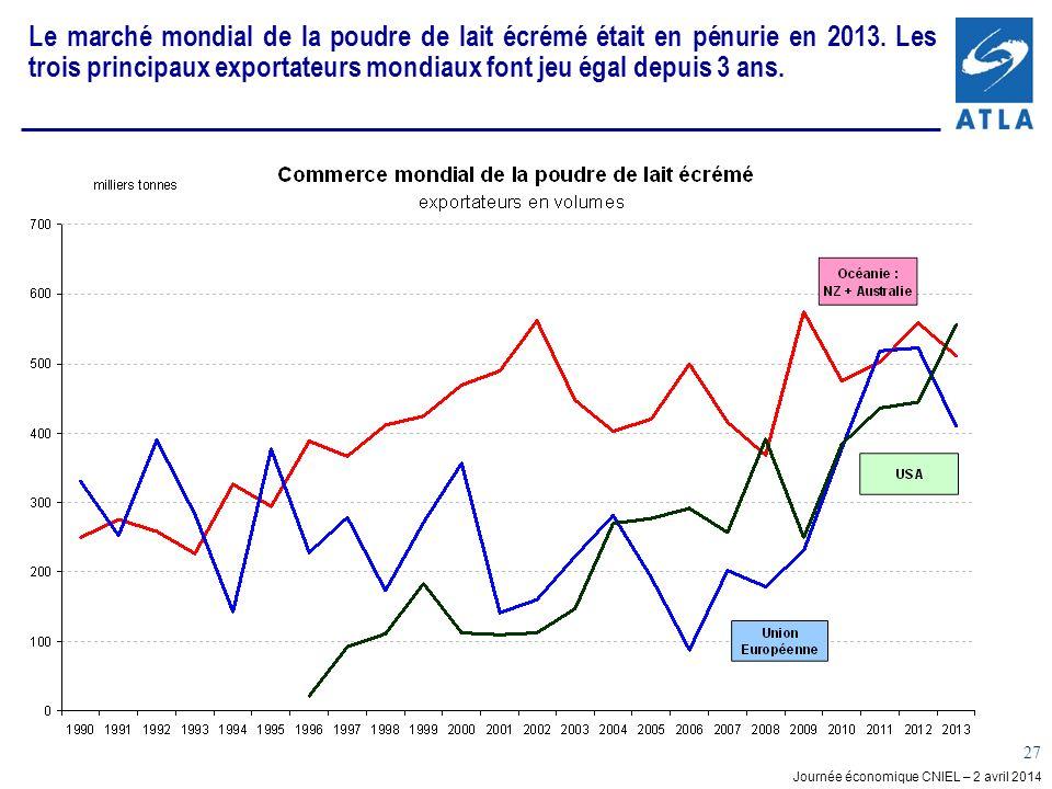 Le marché mondial de la poudre de lait écrémé était en pénurie en 2013