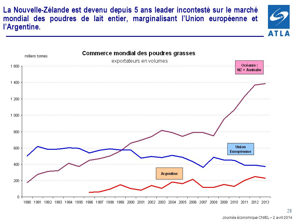 La Nouvelle-Zélande est devenu depuis 5 ans leader incontesté sur le marché mondial des poudres de lait entier, marginalisant l'Union européenne et l'Argentine.