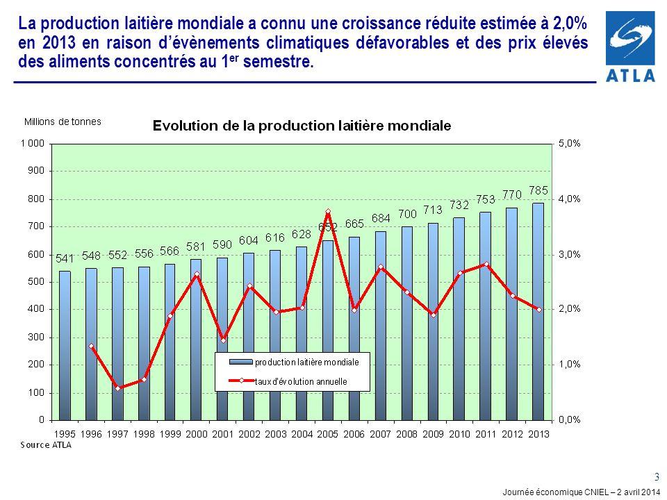La production laitière mondiale a connu une croissance réduite estimée à 2,0% en 2013 en raison d'évènements climatiques défavorables et des prix élevés des aliments concentrés au 1er semestre.