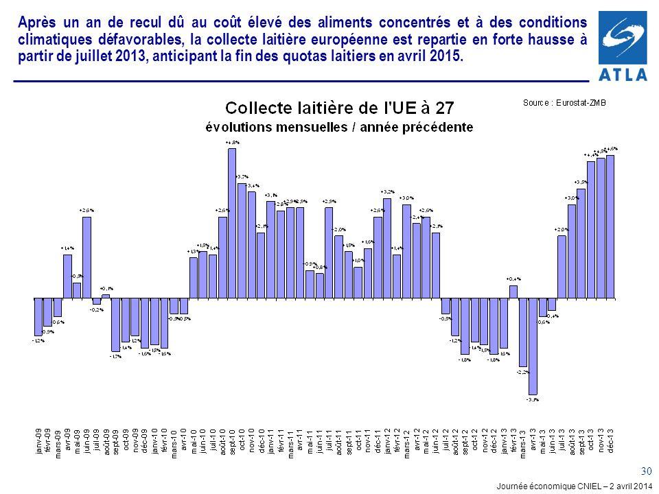 Après un an de recul dû au coût élevé des aliments concentrés et à des conditions climatiques défavorables, la collecte laitière européenne est repartie en forte hausse à partir de juillet 2013, anticipant la fin des quotas laitiers en avril 2015.