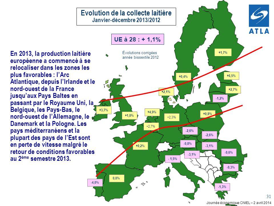 Evolution de la collecte laitière