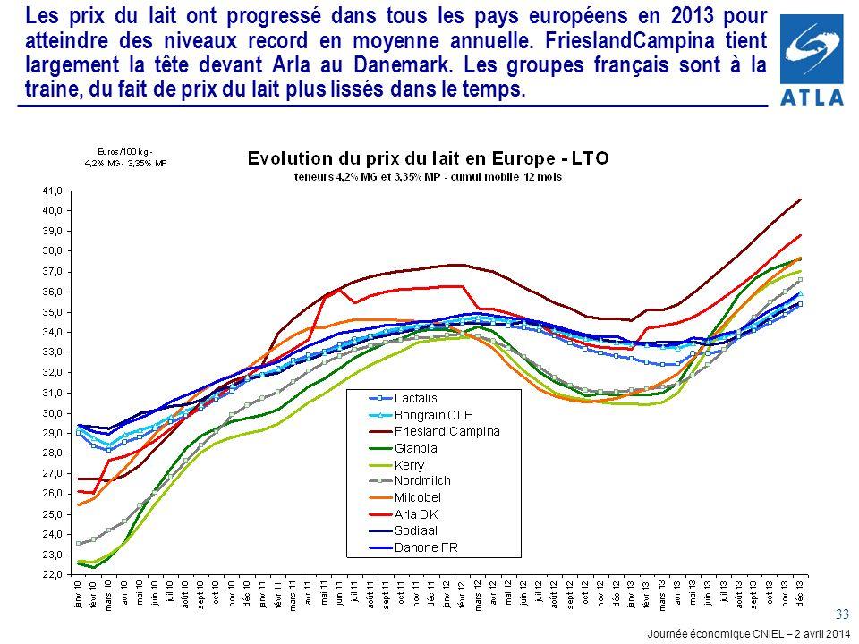Les prix du lait ont progressé dans tous les pays européens en 2013 pour atteindre des niveaux record en moyenne annuelle.