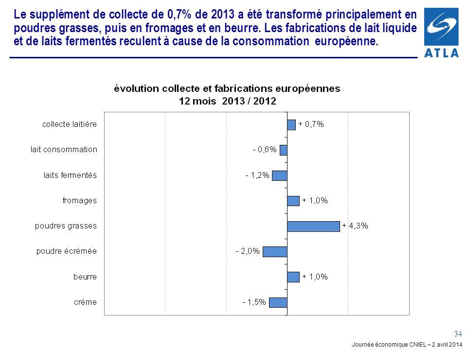 Le supplément de collecte de 0,7% de 2013 a été transformé principalement en poudres grasses, puis en fromages et en beurre.