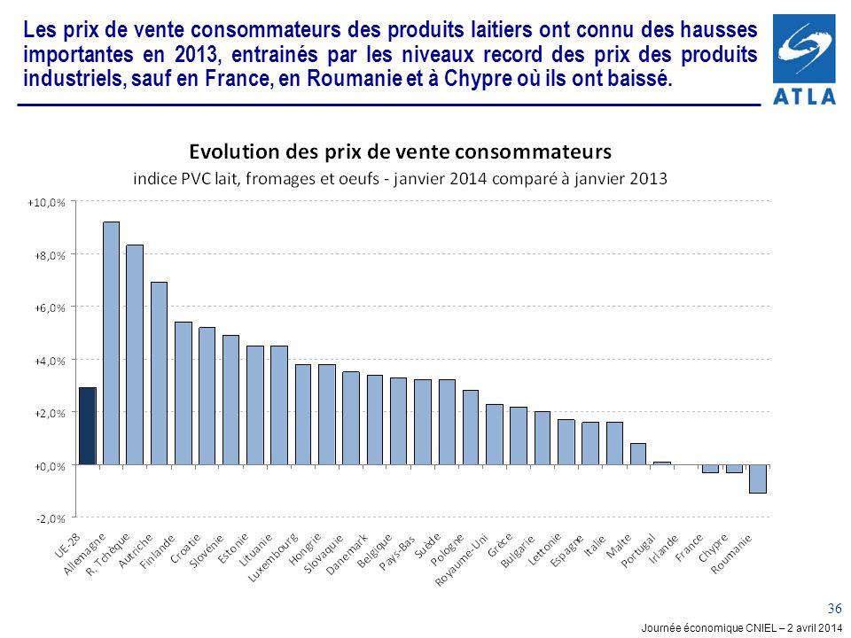 Les prix de vente consommateurs des produits laitiers ont connu des hausses importantes en 2013, entrainés par les niveaux record des prix des produits industriels, sauf en France, en Roumanie et à Chypre où ils ont baissé.