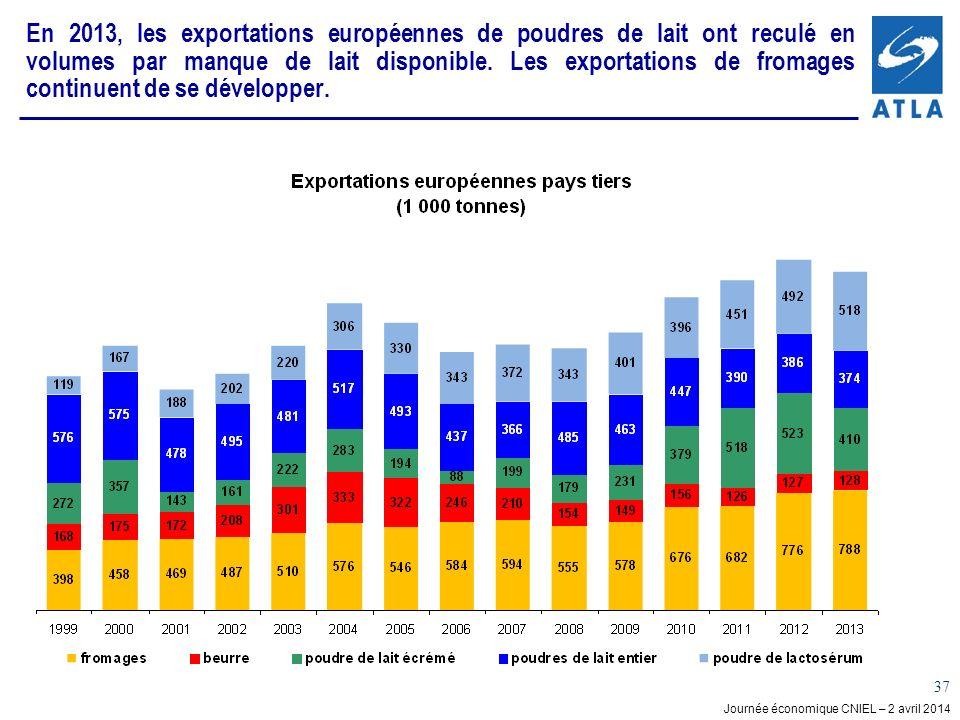 En 2013, les exportations européennes de poudres de lait ont reculé en volumes par manque de lait disponible. Les exportations de fromages continuent de se développer.