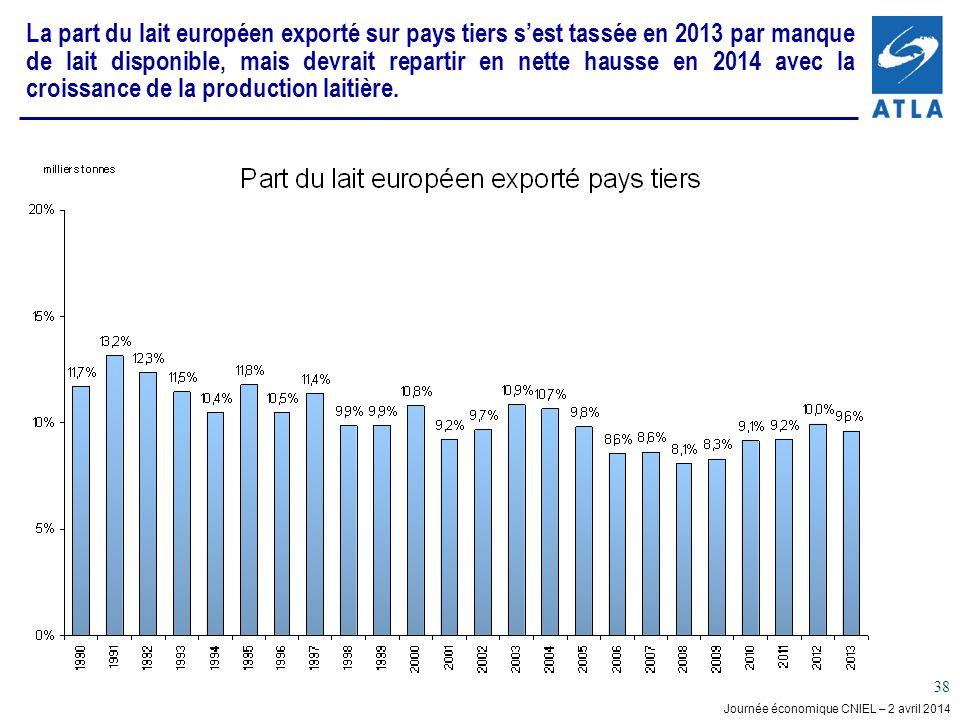 La part du lait européen exporté sur pays tiers s'est tassée en 2013 par manque de lait disponible, mais devrait repartir en nette hausse en 2014 avec la croissance de la production laitière.