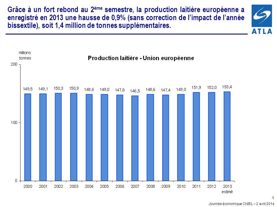 Grâce à un fort rebond au 2ème semestre, la production laitière européenne a enregistré en 2013 une hausse de 0,9% (sans correction de l'impact de l'année bissextile), soit 1,4 million de tonnes supplémentaires.