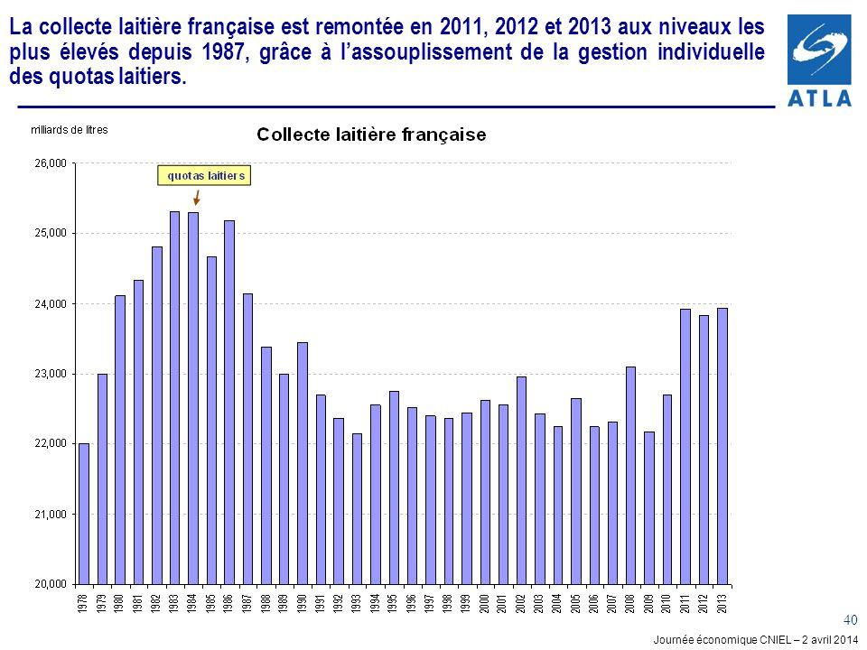 La collecte laitière française est remontée en 2011, 2012 et 2013 aux niveaux les plus élevés depuis 1987, grâce à l'assouplissement de la gestion individuelle des quotas laitiers.