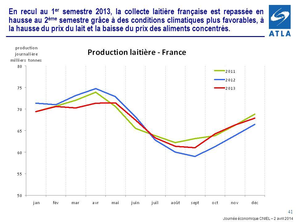 En recul au 1er semestre 2013, la collecte laitière française est repassée en hausse au 2ème semestre grâce à des conditions climatiques plus favorables, à la hausse du prix du lait et la baisse du prix des aliments concentrés.