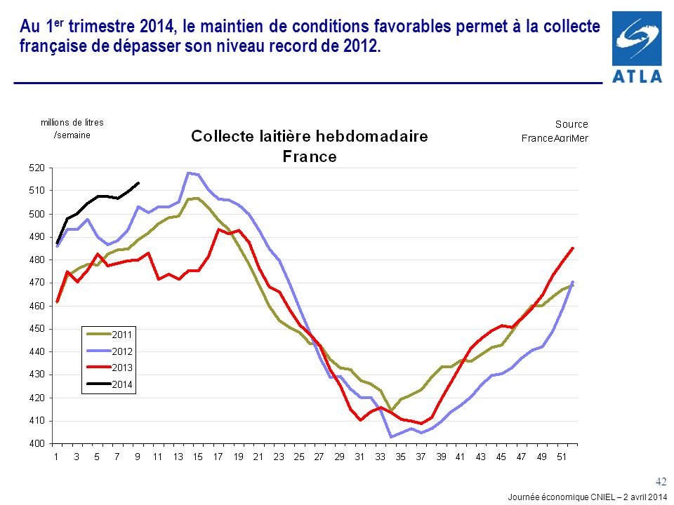Au 1er trimestre 2014, le maintien de conditions favorables permet à la collecte française de dépasser son niveau record de 2012.