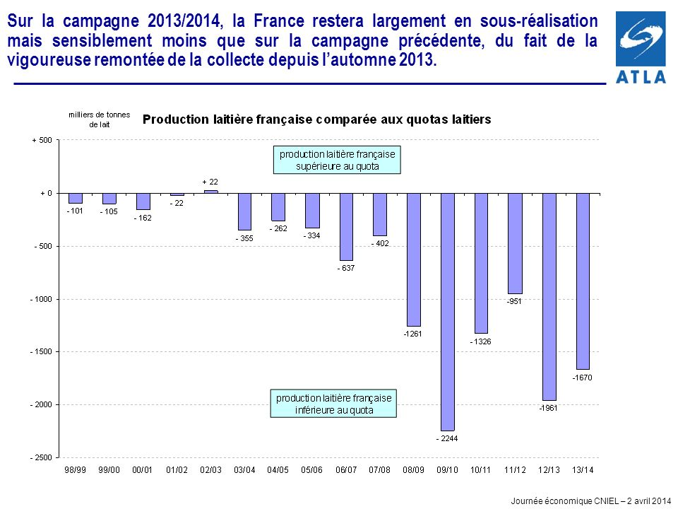 Sur la campagne 2013/2014, la France restera largement en sous-réalisation mais sensiblement moins que sur la campagne précédente, du fait de la vigoureuse remontée de la collecte depuis l'automne 2013.
