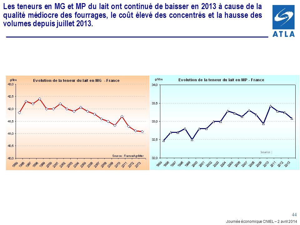 Les teneurs en MG et MP du lait ont continué de baisser en 2013 à cause de la qualité médiocre des fourrages, le coût élevé des concentrés et la hausse des volumes depuis juillet 2013.
