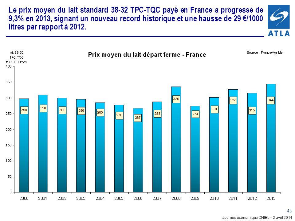 Le prix moyen du lait standard 38-32 TPC-TQC payé en France a progressé de 9,3% en 2013, signant un nouveau record historique et une hausse de 29 €/1000 litres par rapport à 2012.