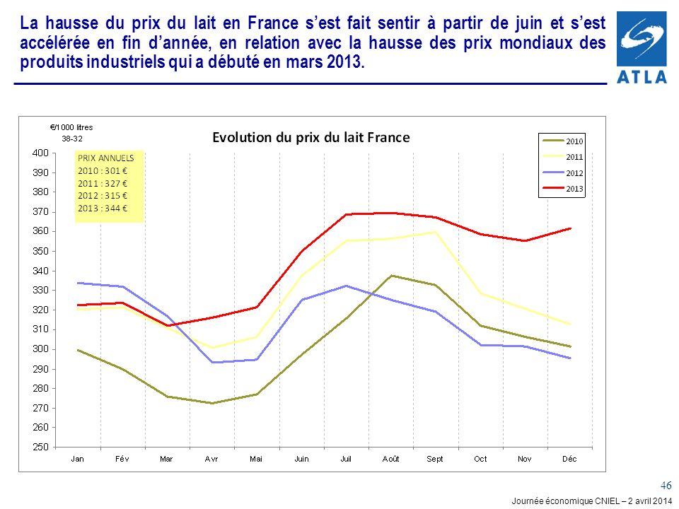 La hausse du prix du lait en France s'est fait sentir à partir de juin et s'est accélérée en fin d'année, en relation avec la hausse des prix mondiaux des produits industriels qui a débuté en mars 2013.