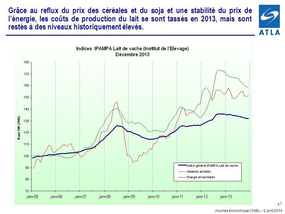 Grâce au reflux du prix des céréales et du soja et une stabilité du prix de l'énergie, les coûts de production du lait se sont tassés en 2013, mais sont restés à des niveaux historiquement élevés.