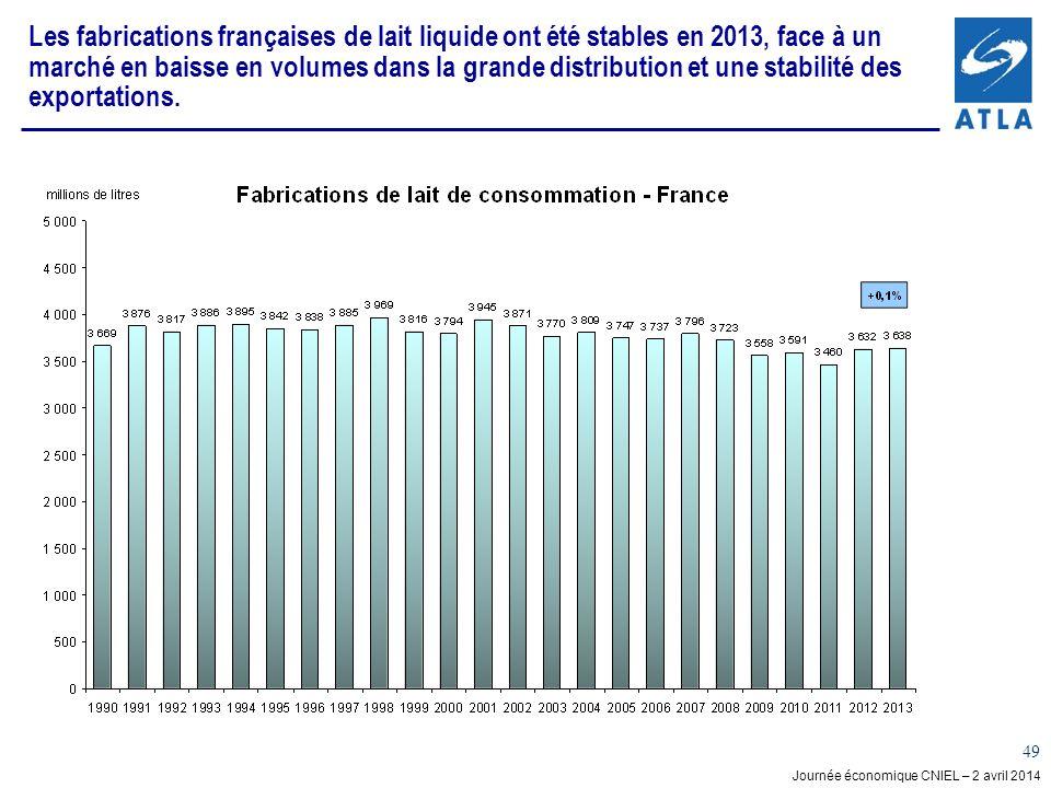 Les fabrications françaises de lait liquide ont été stables en 2013, face à un marché en baisse en volumes dans la grande distribution et une stabilité des exportations.