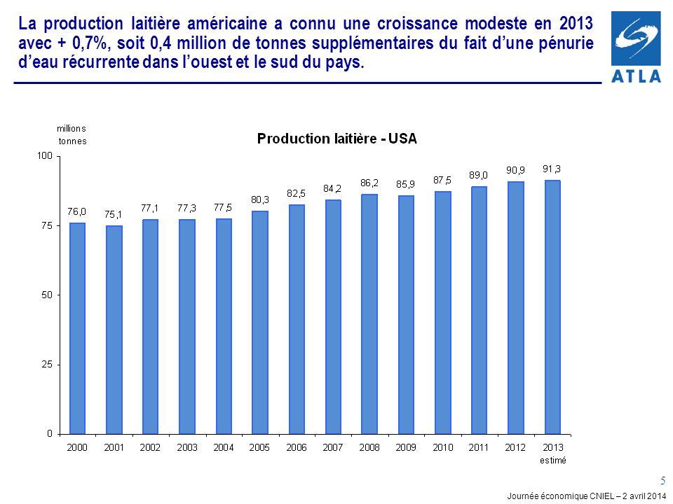La production laitière américaine a connu une croissance modeste en 2013 avec + 0,7%, soit 0,4 million de tonnes supplémentaires du fait d'une pénurie d'eau récurrente dans l'ouest et le sud du pays.