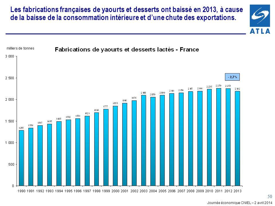 Les fabrications françaises de yaourts et desserts ont baissé en 2013, à cause de la baisse de la consommation intérieure et d'une chute des exportations.