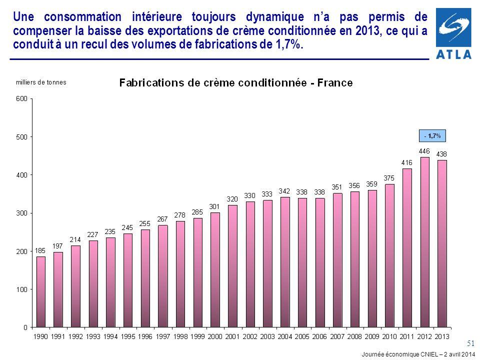 Une consommation intérieure toujours dynamique n'a pas permis de compenser la baisse des exportations de crème conditionnée en 2013, ce qui a conduit à un recul des volumes de fabrications de 1,7%.