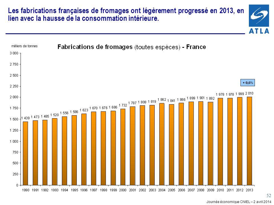 Les fabrications françaises de fromages ont légèrement progressé en 2013, en lien avec la hausse de la consommation intérieure.