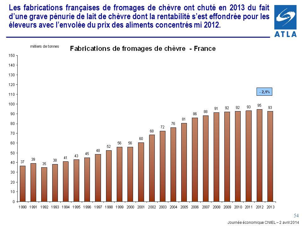 Les fabrications françaises de fromages de chèvre ont chuté en 2013 du fait d'une grave pénurie de lait de chèvre dont la rentabilité s'est effondrée pour les éleveurs avec l'envolée du prix des aliments concentrés mi 2012.