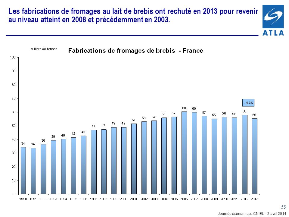 Les fabrications de fromages au lait de brebis ont rechuté en 2013 pour revenir au niveau atteint en 2008 et précédemment en 2003.