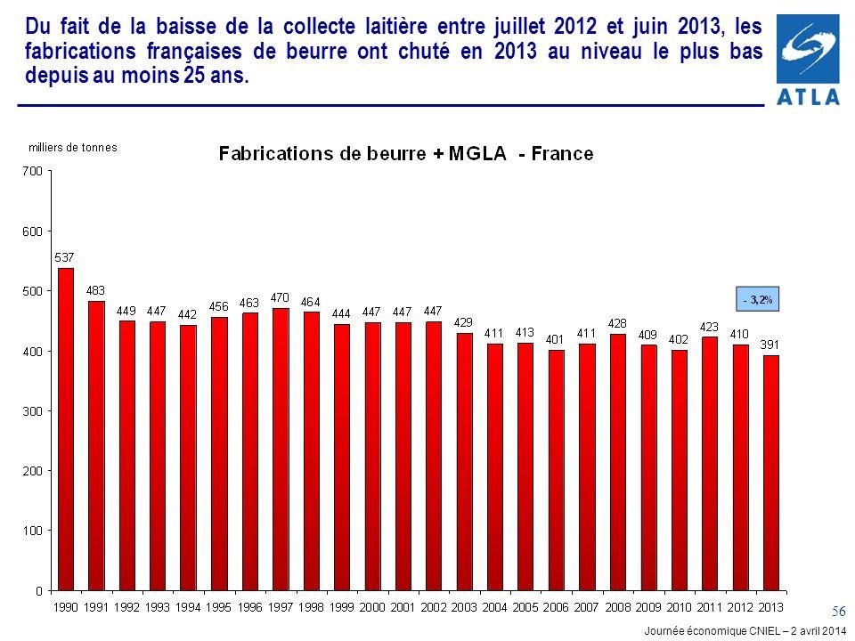 Du fait de la baisse de la collecte laitière entre juillet 2012 et juin 2013, les fabrications françaises de beurre ont chuté en 2013 au niveau le plus bas depuis au moins 25 ans.