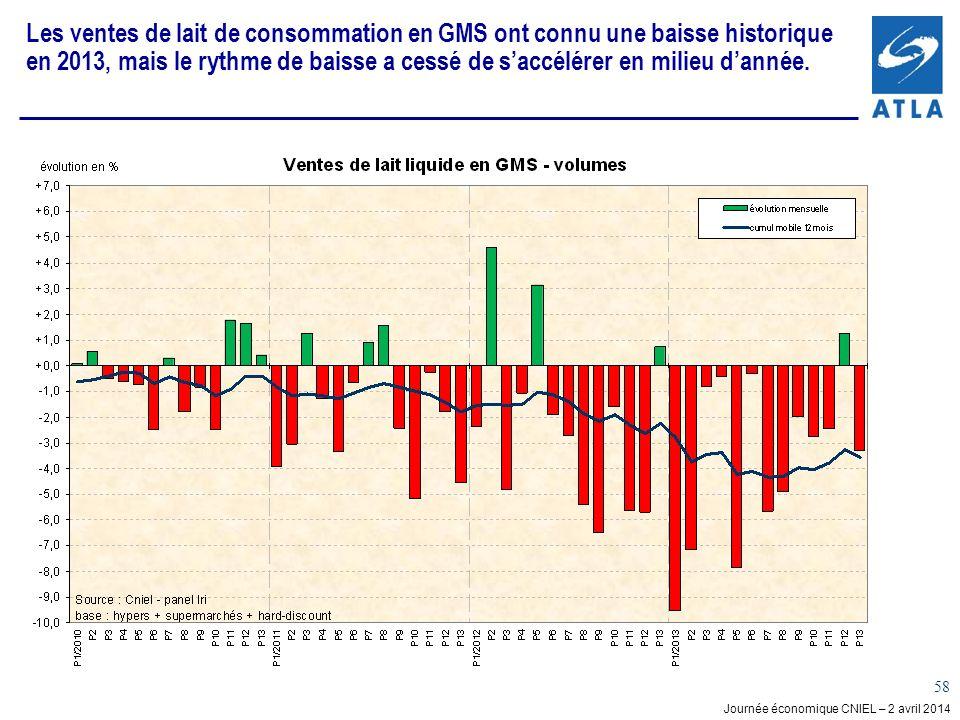 Les ventes de lait de consommation en GMS ont connu une baisse historique en 2013, mais le rythme de baisse a cessé de s'accélérer en milieu d'année.