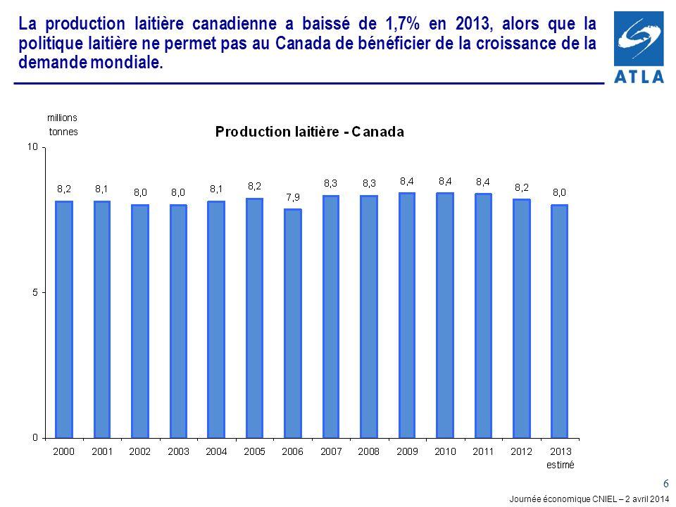 La production laitière canadienne a baissé de 1,7% en 2013, alors que la politique laitière ne permet pas au Canada de bénéficier de la croissance de la demande mondiale.