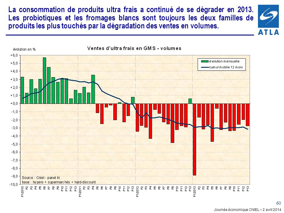 La consommation de produits ultra frais a continué de se dégrader en 2013.