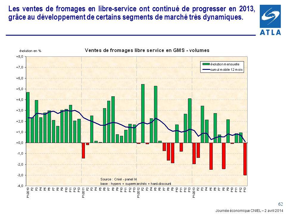 Les ventes de fromages en libre-service ont continué de progresser en 2013, grâce au développement de certains segments de marché très dynamiques.