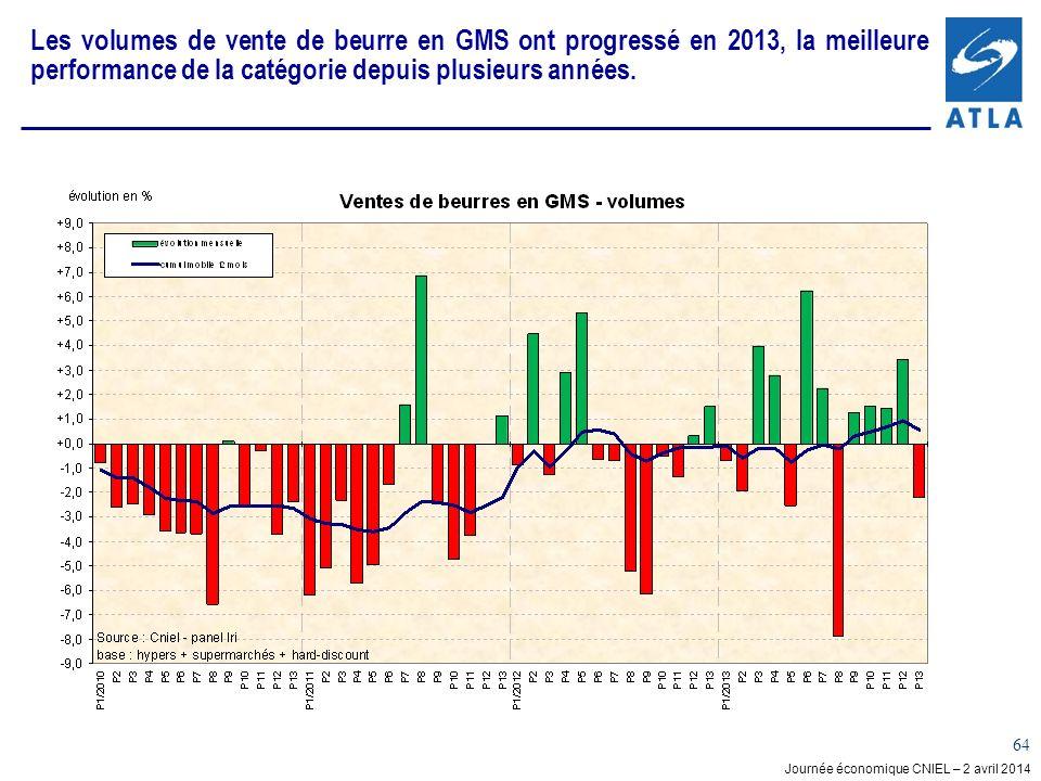 Les volumes de vente de beurre en GMS ont progressé en 2013, la meilleure performance de la catégorie depuis plusieurs années.