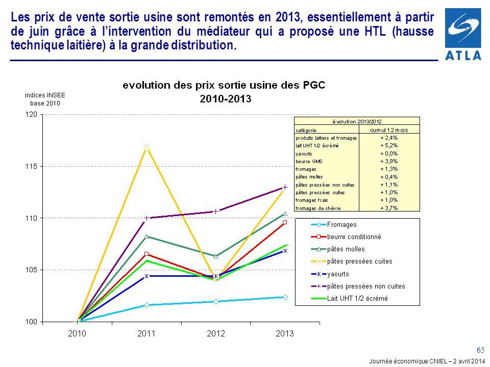 Les prix de vente sortie usine sont remontés en 2013, essentiellement à partir de juin grâce à l'intervention du médiateur qui a proposé une HTL (hausse technique laitière) à la grande distribution.