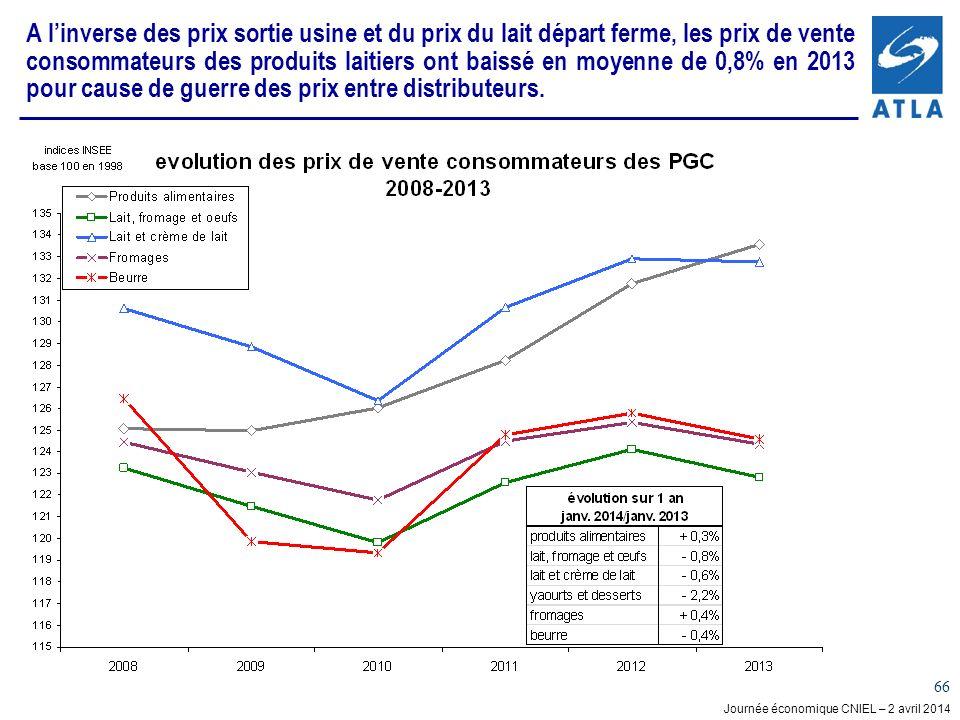A l'inverse des prix sortie usine et du prix du lait départ ferme, les prix de vente consommateurs des produits laitiers ont baissé en moyenne de 0,8% en 2013 pour cause de guerre des prix entre distributeurs.