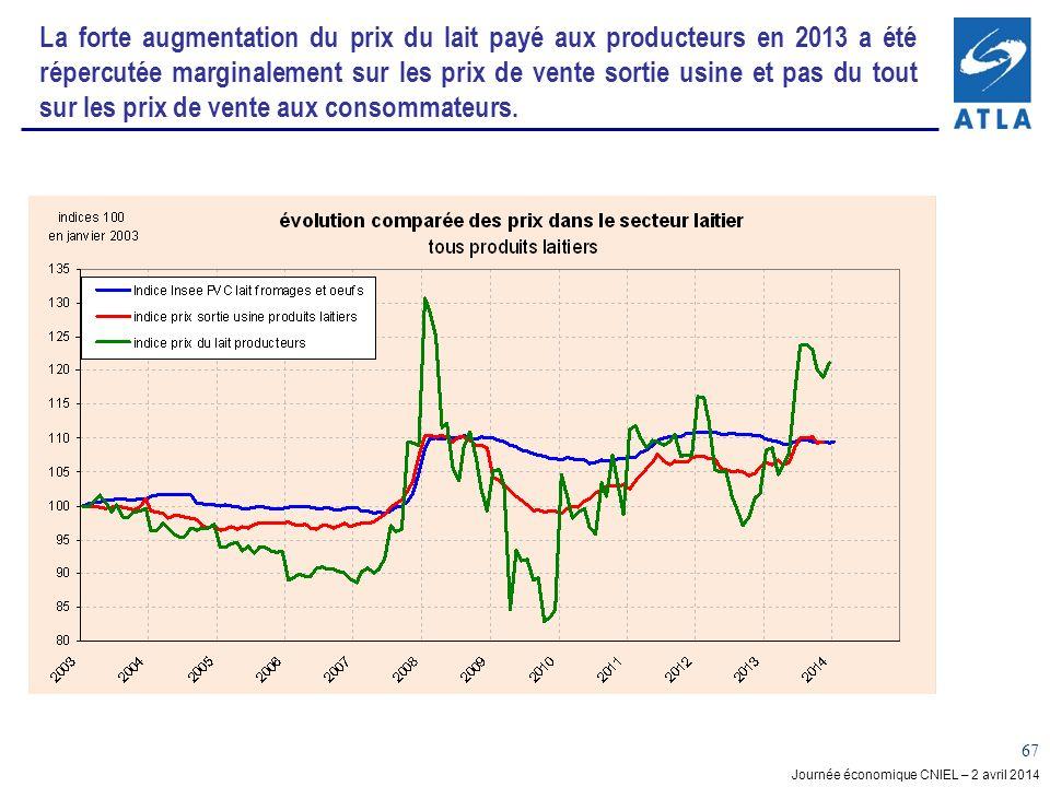 La forte augmentation du prix du lait payé aux producteurs en 2013 a été répercutée marginalement sur les prix de vente sortie usine et pas du tout sur les prix de vente aux consommateurs.