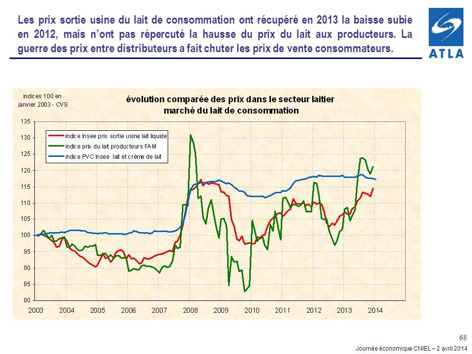 Les prix sortie usine du lait de consommation ont récupéré en 2013 la baisse subie en 2012, mais n'ont pas répercuté la hausse du prix du lait aux producteurs. La guerre des prix entre distributeurs a fait chuter les prix de vente consommateurs.