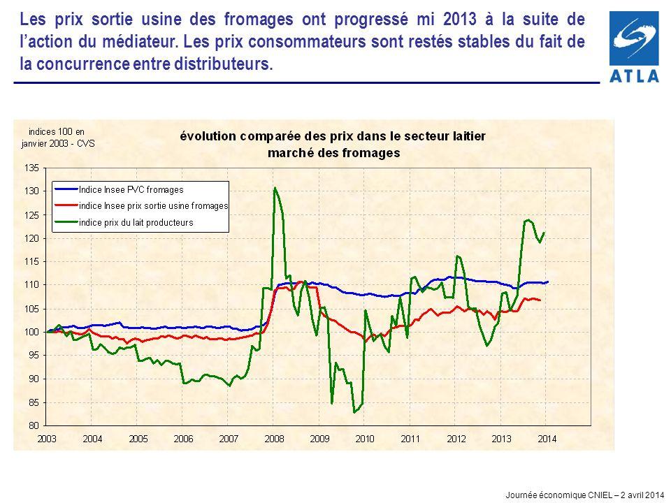 Les prix sortie usine des fromages ont progressé mi 2013 à la suite de l'action du médiateur.