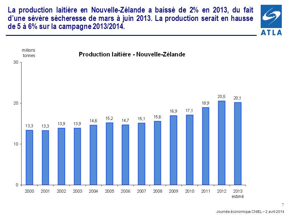 La production laitière en Nouvelle-Zélande a baissé de 2% en 2013, du fait d'une sévère sécheresse de mars à juin 2013. La production serait en hausse de 5 à 6% sur la campagne 2013/2014.