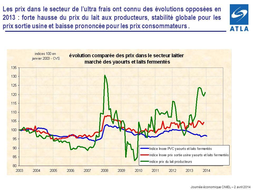 Les prix dans le secteur de l'ultra frais ont connu des évolutions opposées en 2013 : forte hausse du prix du lait aux producteurs, stabilité globale pour les prix sortie usine et baisse prononcée pour les prix consommateurs .