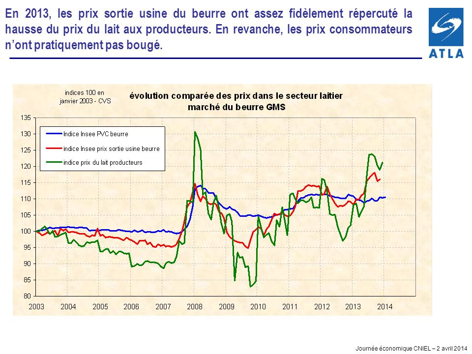 En 2013, les prix sortie usine du beurre ont assez fidèlement répercuté la hausse du prix du lait aux producteurs.