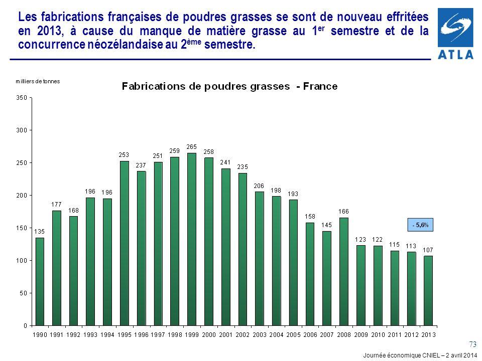 Les fabrications françaises de poudres grasses se sont de nouveau effritées en 2013, à cause du manque de matière grasse au 1er semestre et de la concurrence néozélandaise au 2ème semestre.