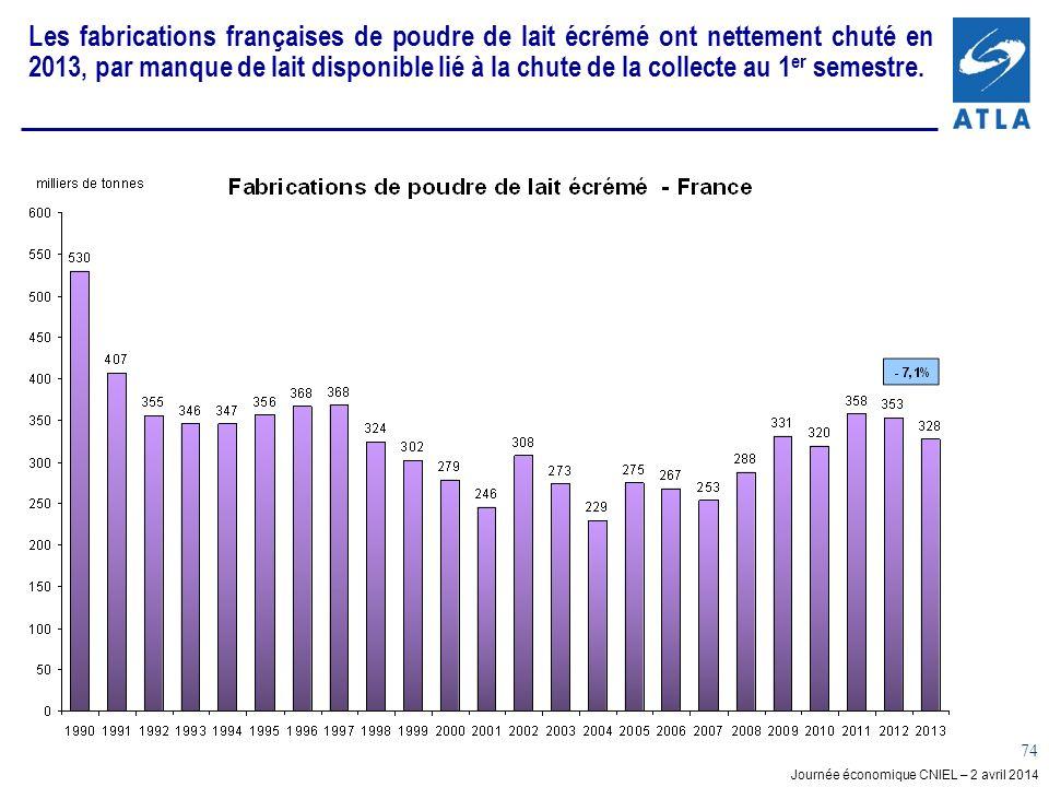 Les fabrications françaises de poudre de lait écrémé ont nettement chuté en 2013, par manque de lait disponible lié à la chute de la collecte au 1er semestre.