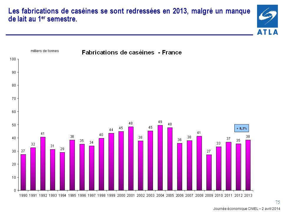 Les fabrications de caséines se sont redressées en 2013, malgré un manque de lait au 1er semestre.