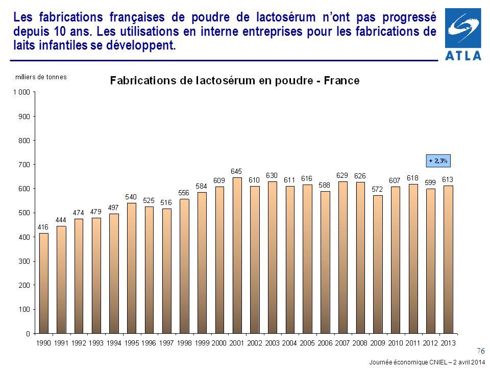 Les fabrications françaises de poudre de lactosérum n'ont pas progressé depuis 10 ans.